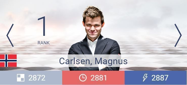 Aprende Ajedrez con las partidas de Ajedrez de Magnus Carlsen