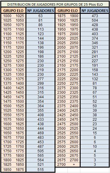 puntuación ELO de Ajedrez en españa en grupos de 25 puntos