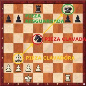 clavada en ajedrez